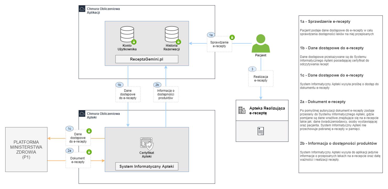 model działania aplikacji gemini
