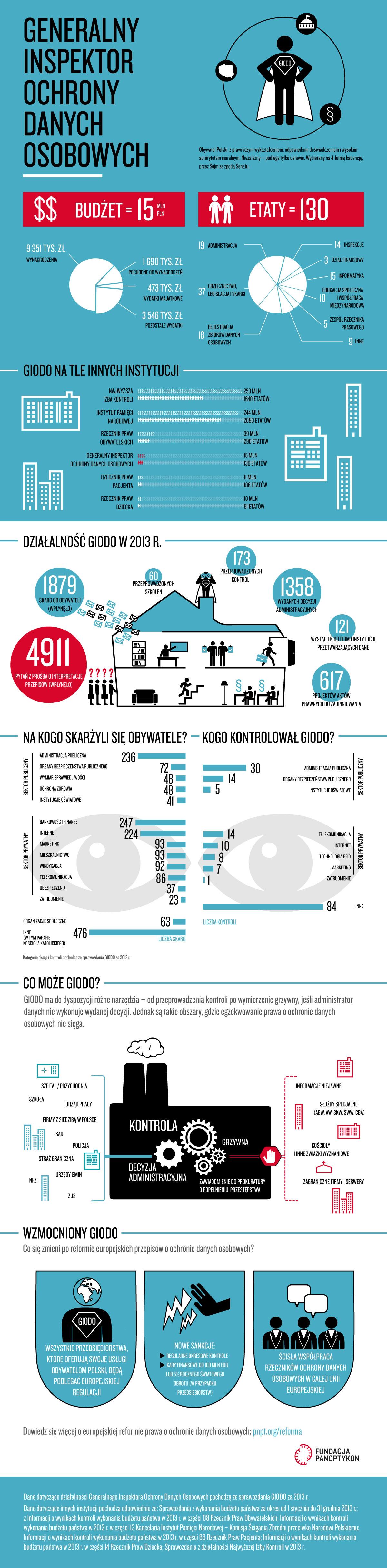 Infografika wyjaśniająca informacje na temat GIODO