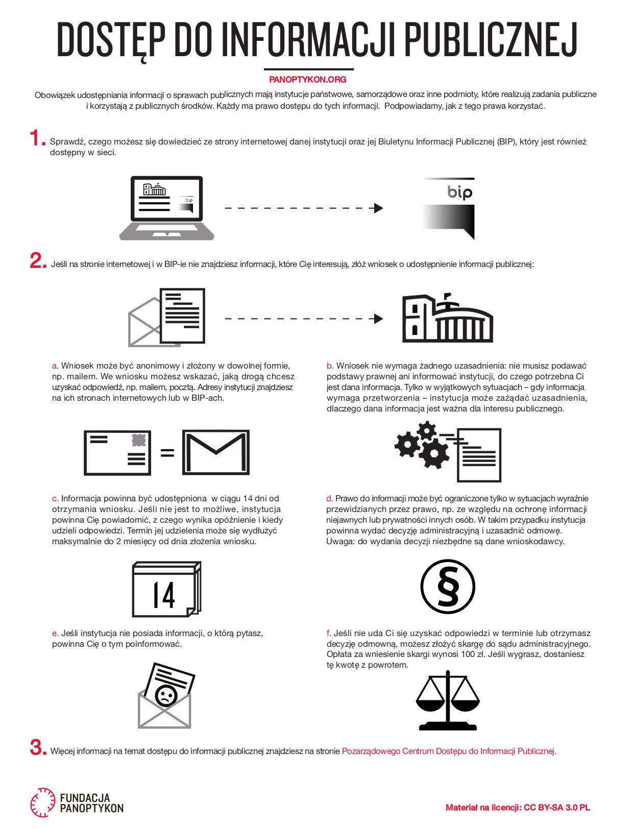 Schemat składania wniosku o dostęp do informacji publicznej.