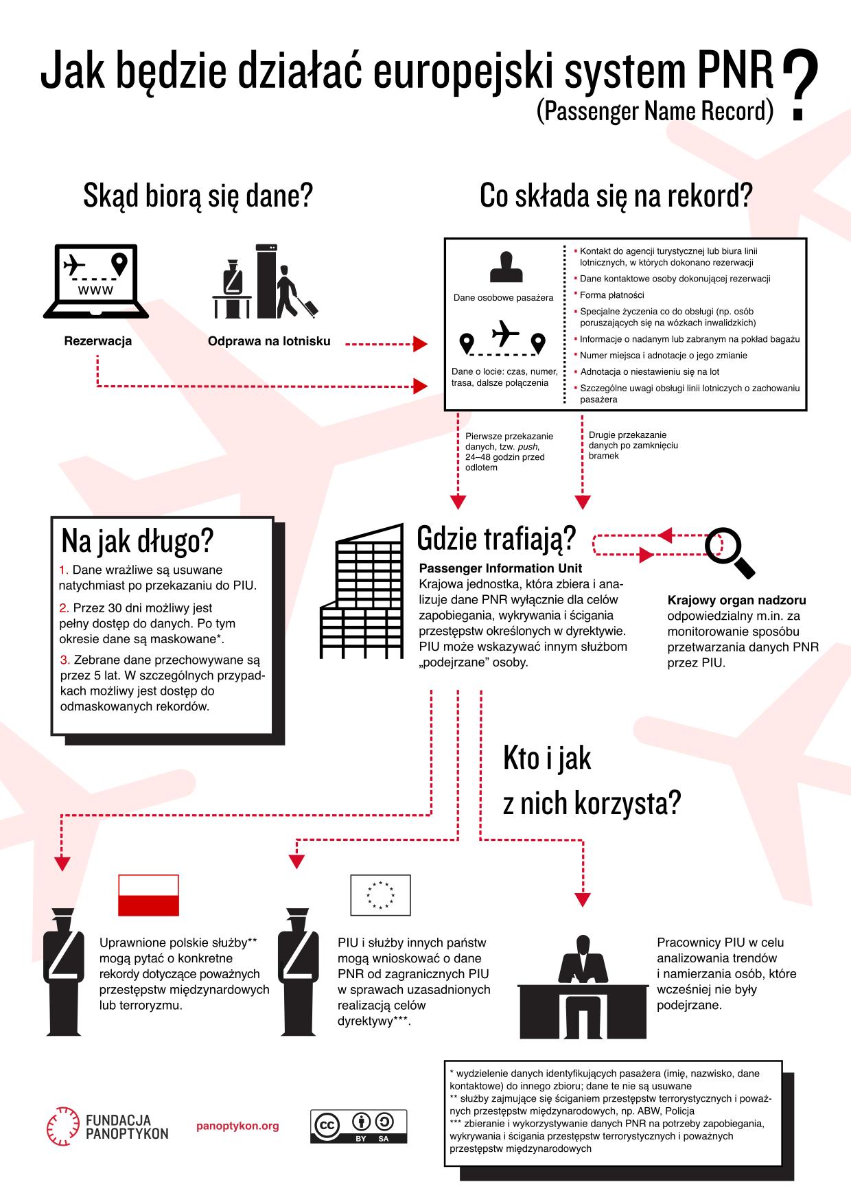 Infografika: jak będzie działać europejski system PNR?