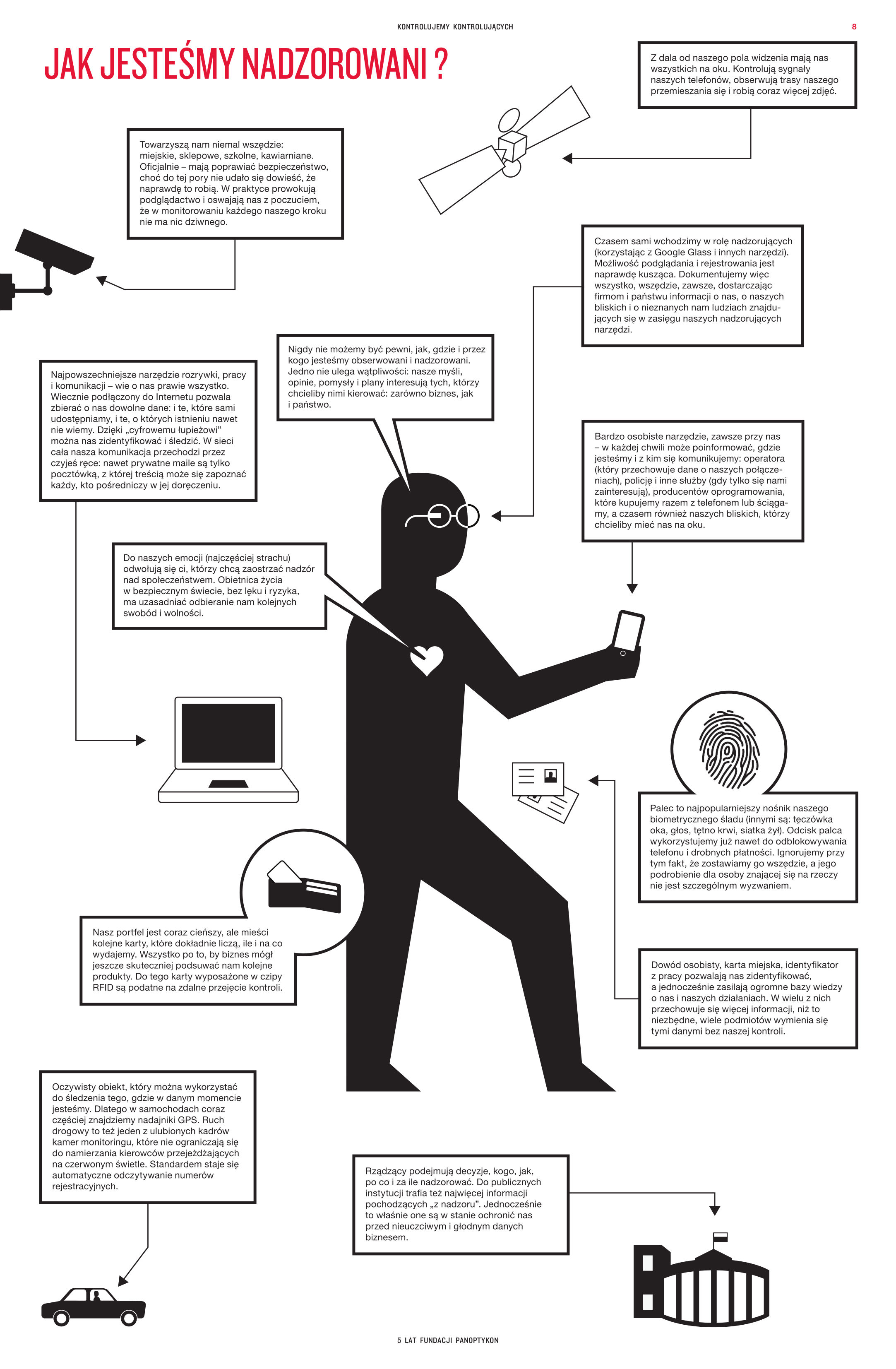 Jak jesteśmy nadzorowani? Ilustracja przedstawiająca przykłady nadzoru w życiu codziennym takie jak powszechność urządzeń GPS, czipów RFID, dokumentów z danymi biometrycznymi.