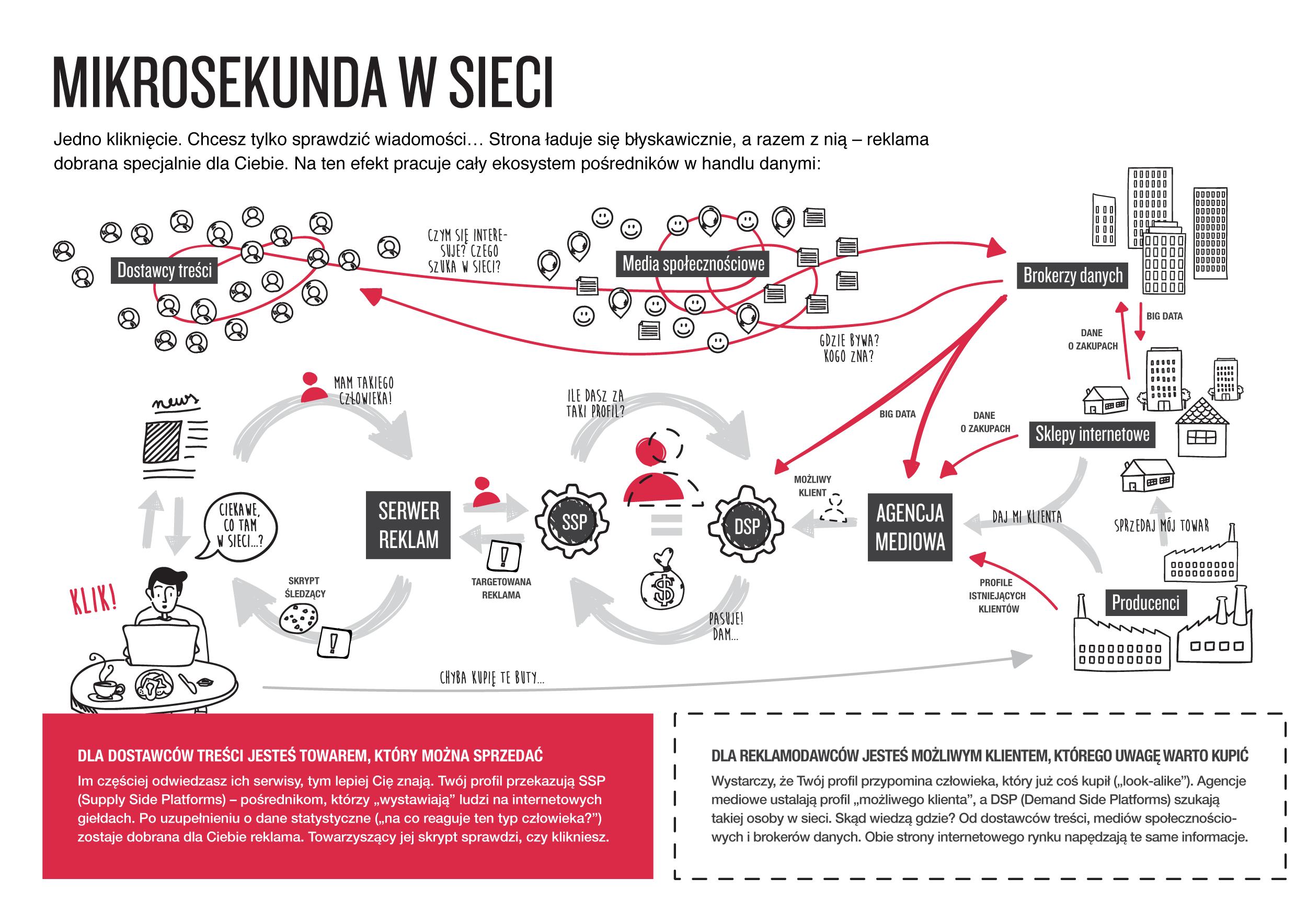 Infografika Mikrosekunda w sieci