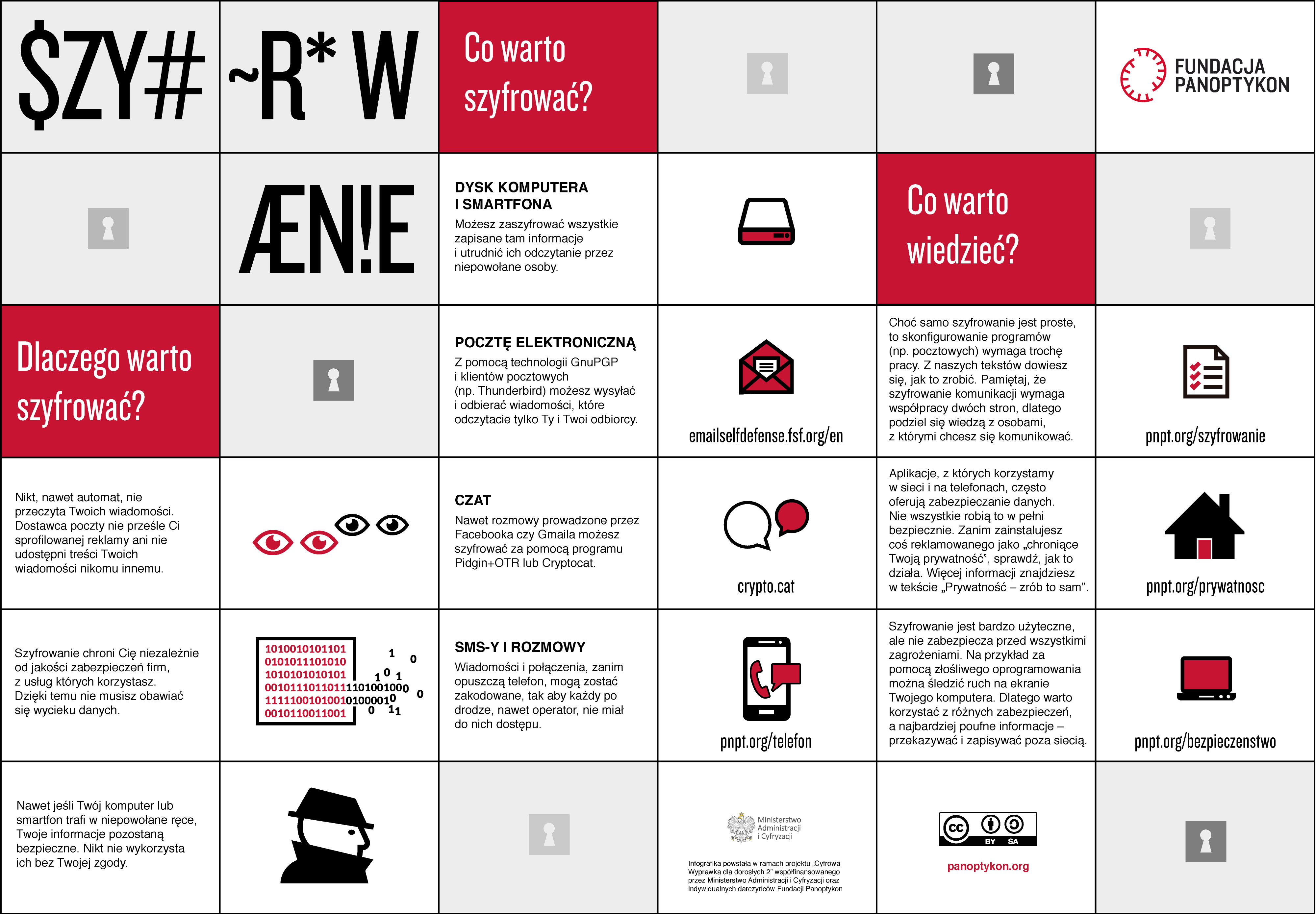 Infografika ilustrująca sposoby szyfrowania komunikacji