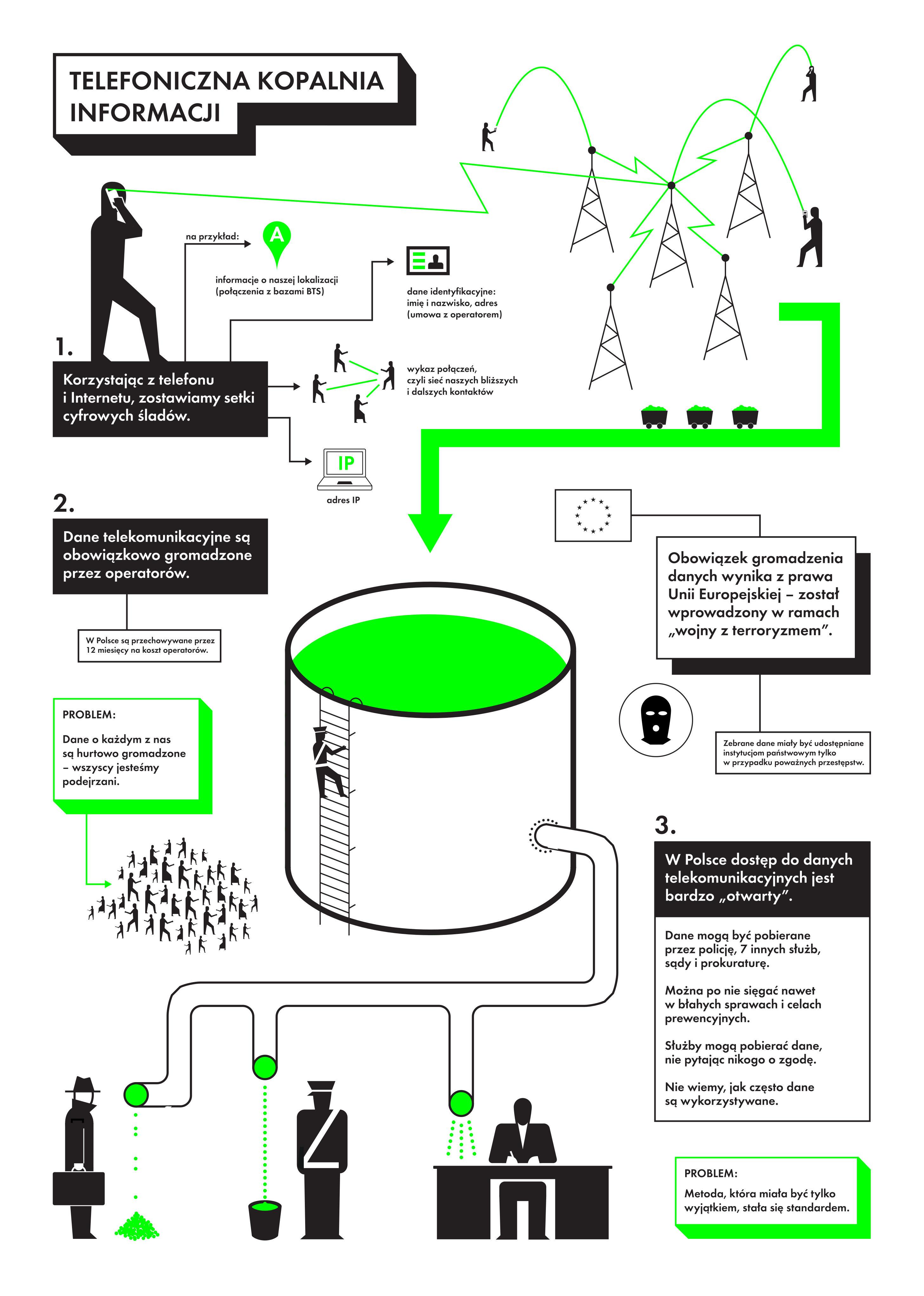 Telefoniczna kopalnia informacji. Infografika przedstawiająca proces zbierania i przechowywania danych telekomunikacyjnych przez operatorów i państwo.