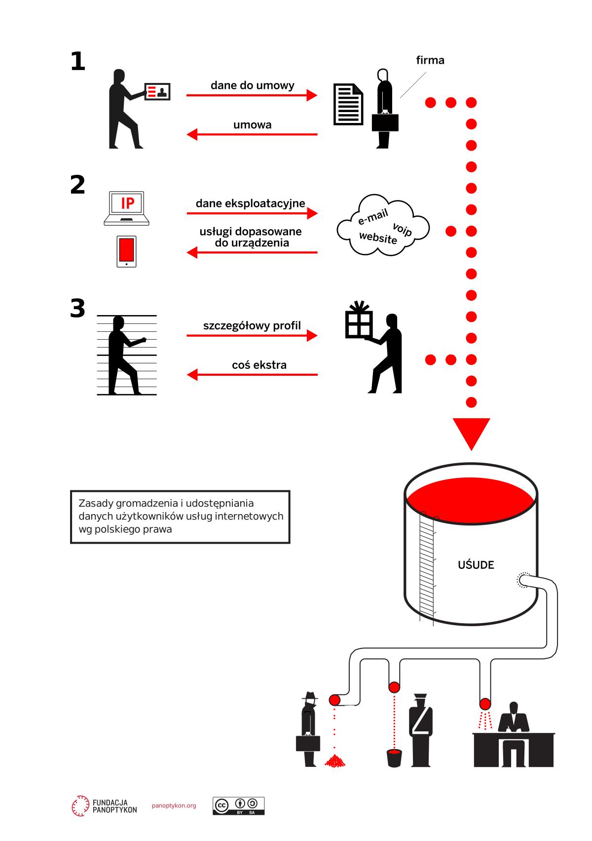 Infografika: zasady gromadzenia i udostępniania  danych użytkowników usług internetowych