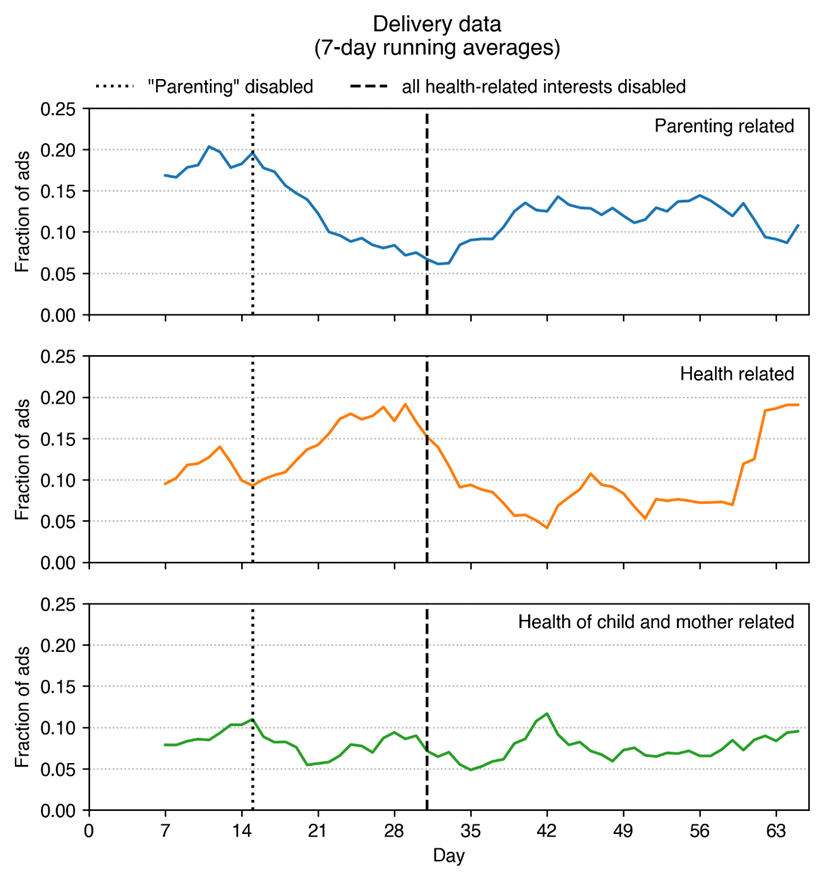 Graph: delivery data