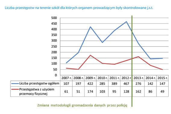 Liczba przestępstw na terenie szkół. Wykres z raportu NIK